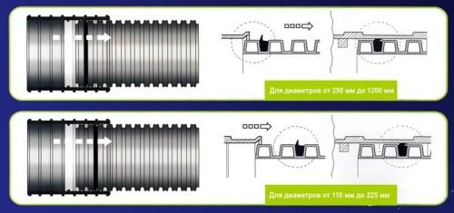 Соединительные элементы гофрированных ПНД труб