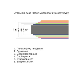 Структура оцинкованного листа