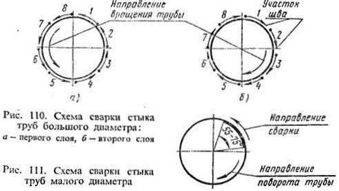 Схема сварки труб разного