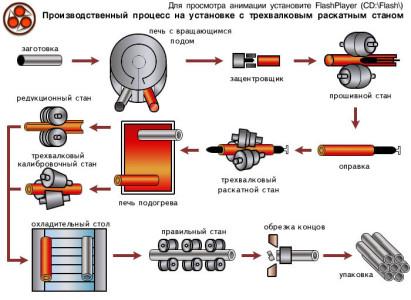 Технология производства бесшовных труб