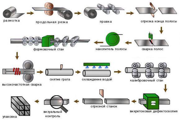 Технология производства сварных труб