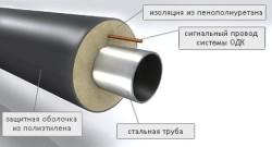 Составляющие трубы предизолированной