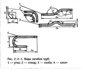Виды загибов труб