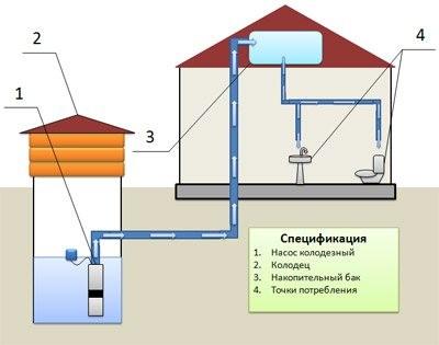 Как устроить дачный водопровод