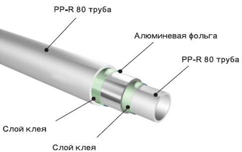 Структура армированной фольгой полипропиленовой трубы