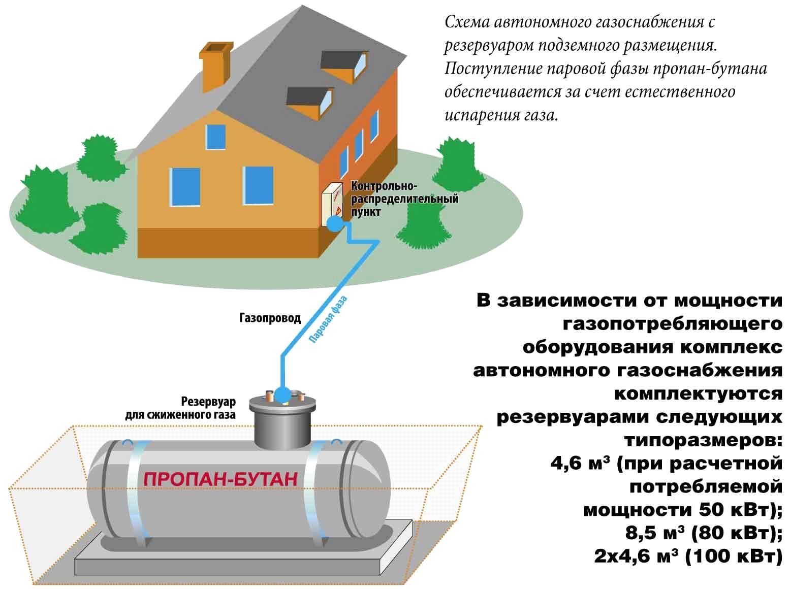 Автономная газификация своими руками