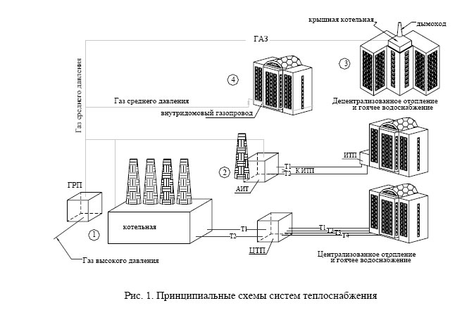 Схема систем теплоснабжения