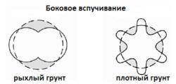 Схема деформации полиэтиленовых труб