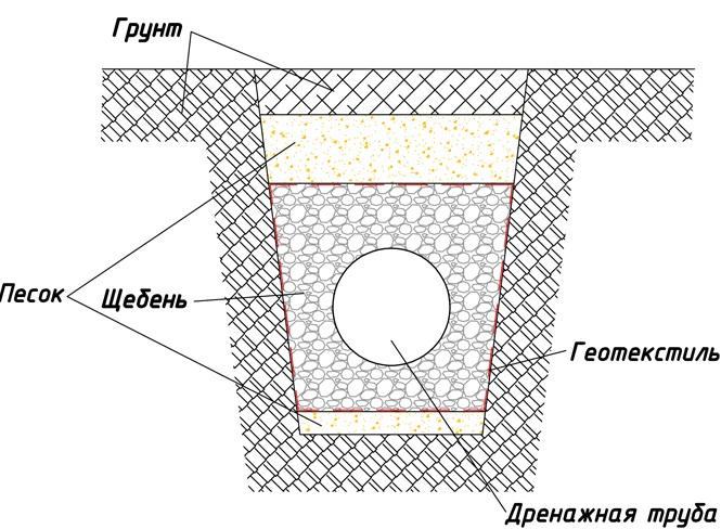 Схематическое изображение дренажа в разрезе.