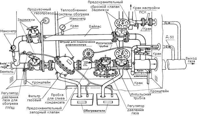 Схема газорегуляторного пункта