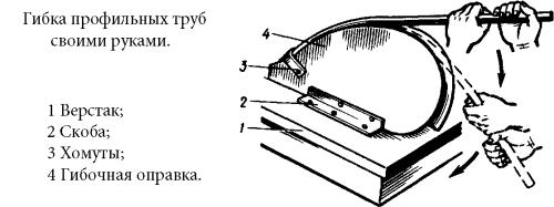 Гибка профильных труб