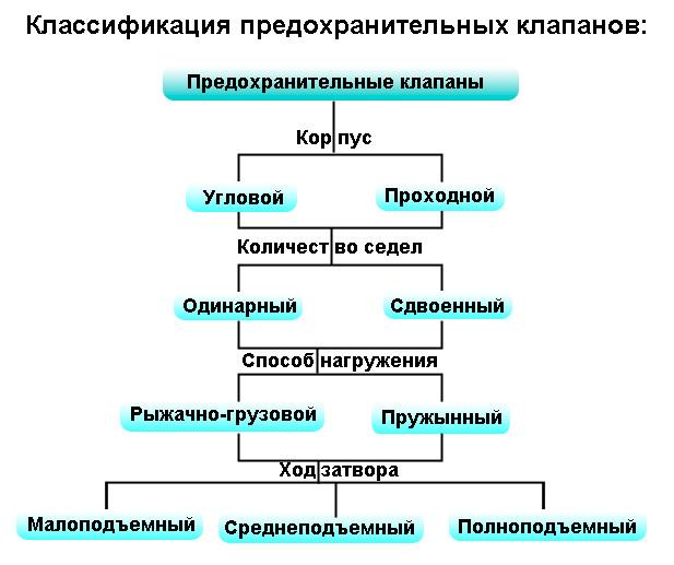 Классификация предохранительных клапанов