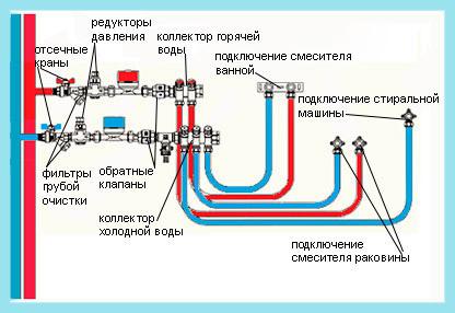 Схема коллекторной разводки водопровода полипропиленовыми трубами