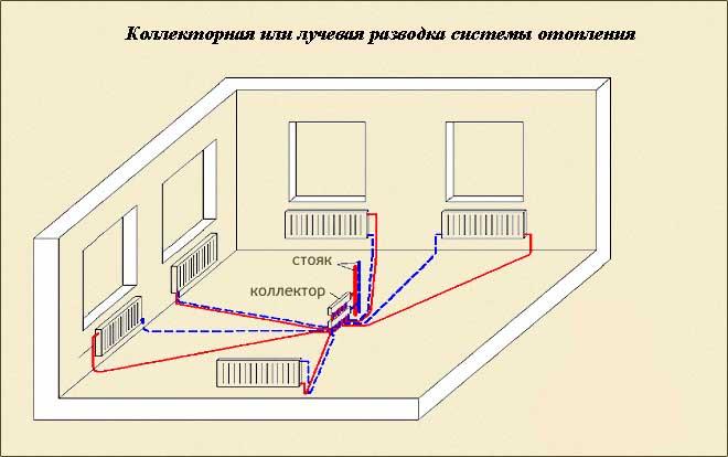 Трубы для лучевой схемы отопления