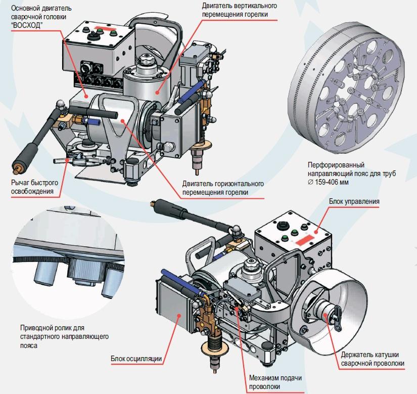 Конструкция автоматического аппарата орбитальной сварки