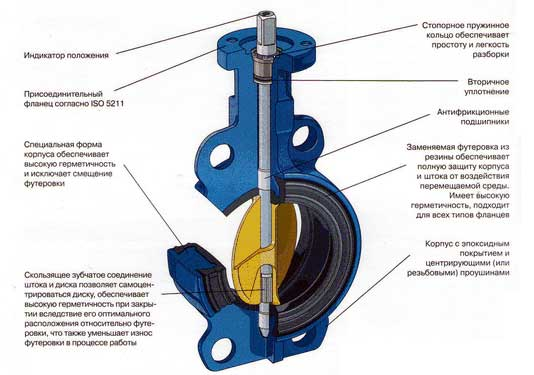 Клапан запорный высокой герметичности с съемным седлом