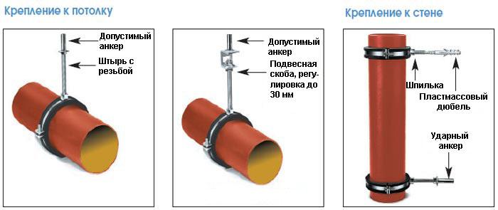 Схема крепления труб к стенам