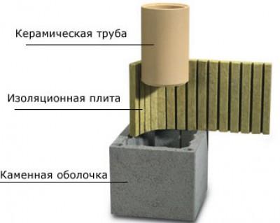 Такие материалы предпочтительнее использовать для составных элементов дымохода.
