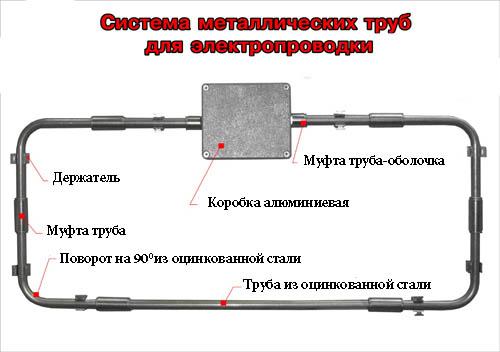 Электропроводка с помощью металлических труб