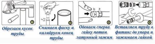Схема обрезки труб