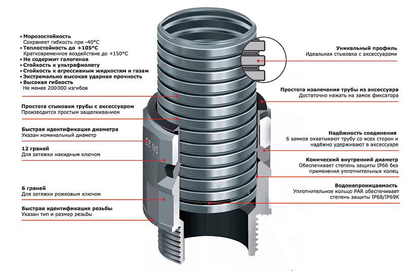 Особенности стальной гофрированной трубы