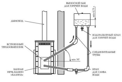 Печь со встроенным теплообменником