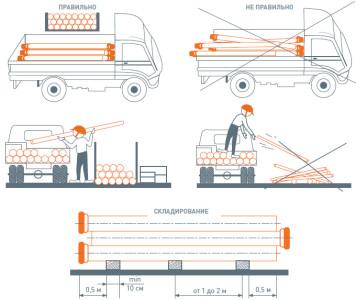 Схема перемещения полипропиленовых труб