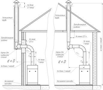 Подробная схема монтажа дымовых труб в частном доме