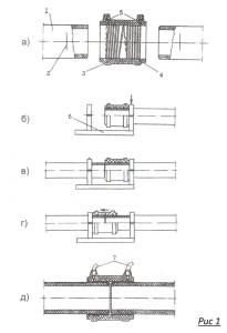 Последовательность работ при соединения труб муфтой
