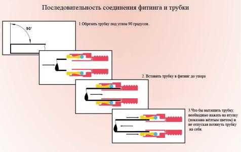 Последовательность соединения фитинга и трубки