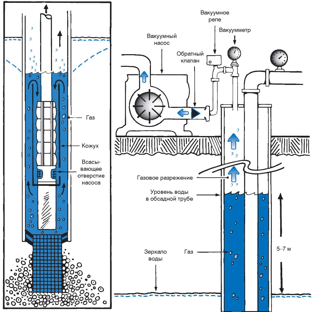 Применение стальных обсадных труб