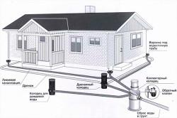 Схема дренажной системы для дачного дома