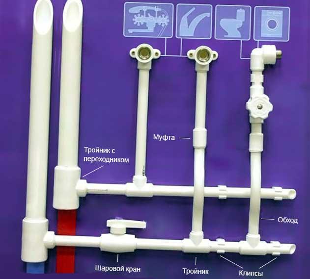 Полипропиленовый водопровод своими руками