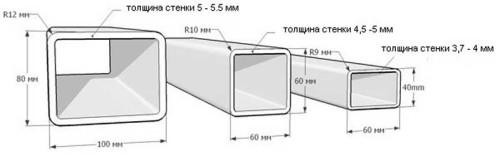 Размеры профильных труб