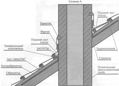 Разрез вентиляционной трубы