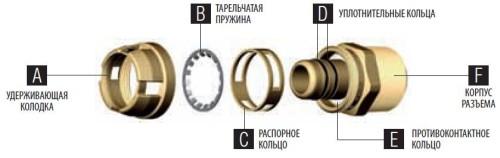 Схема устройства самофиксирующегося пуш-фитинга