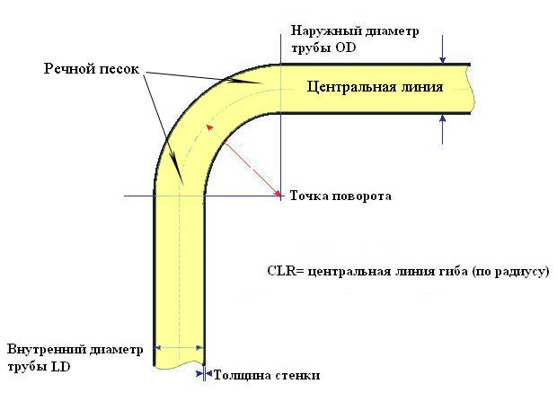 Самостоятельная гибка трубы