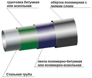 Схема армирования лентой трубы