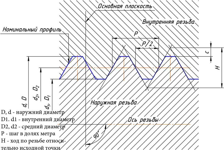 Схема цилиндрической резьбы