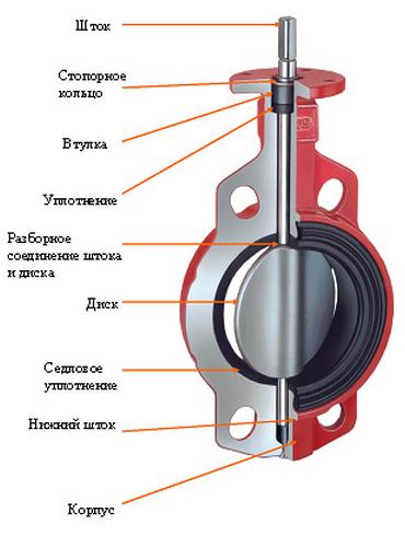 Схема устройства дискового