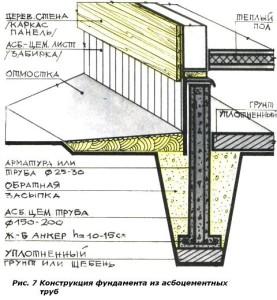 Схема устройства фундамента с применением асбестоцементных труб