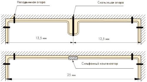 Схема интервалов между креплениями медных труб