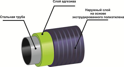 Схема изоляции поверхности стальных труб
