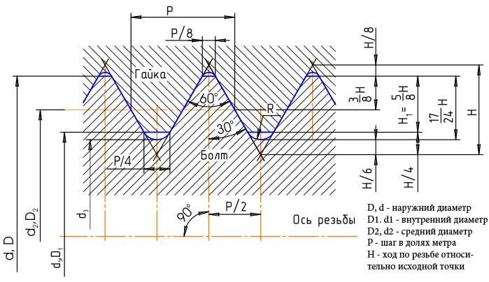 Схема метрической резьбы