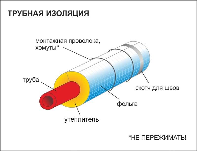 Схема утепления трубопровода