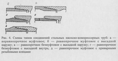 Схема соединения насосно-компрессионных труб