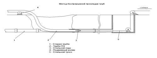Схема непрерывной прокладки труб