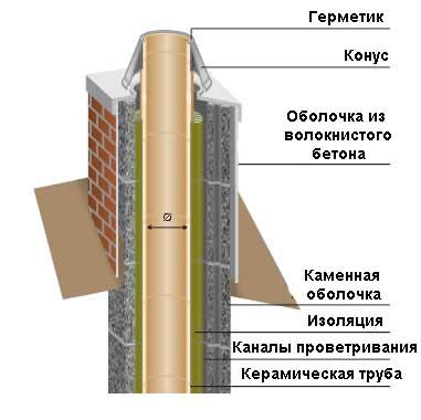 Схема обмуровки дымохода