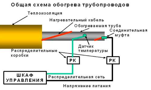 Схема обогрева труб