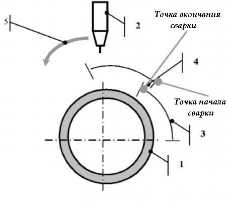 Схема разбивки стыков на сектора для орбитальной сварки